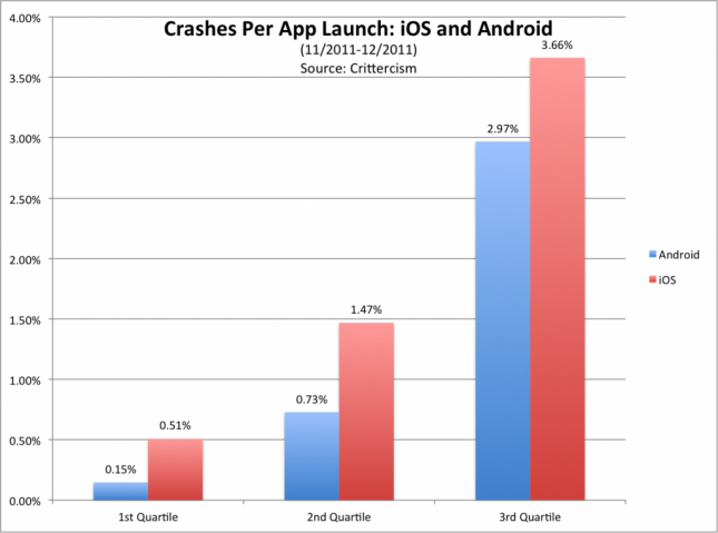 ios-apps-crash-more-than-android-apps-study-shows