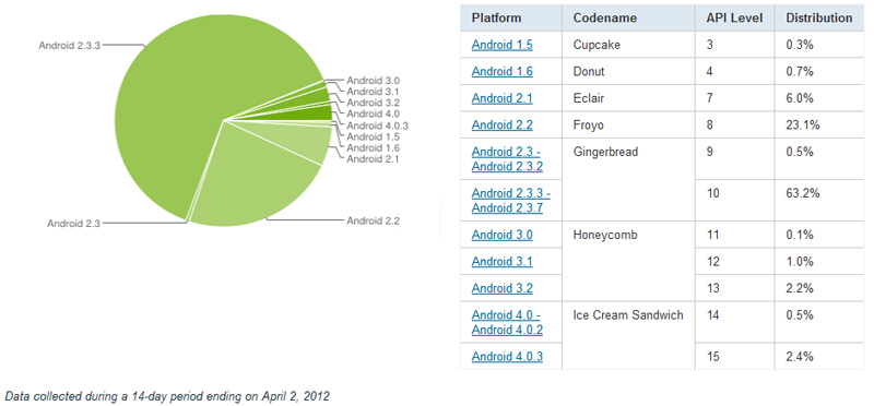 Android developers info usage