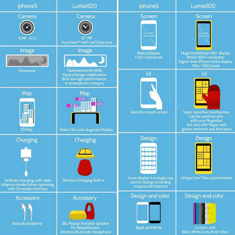 Nokia Lumia 920 mejor que el iPhone 5